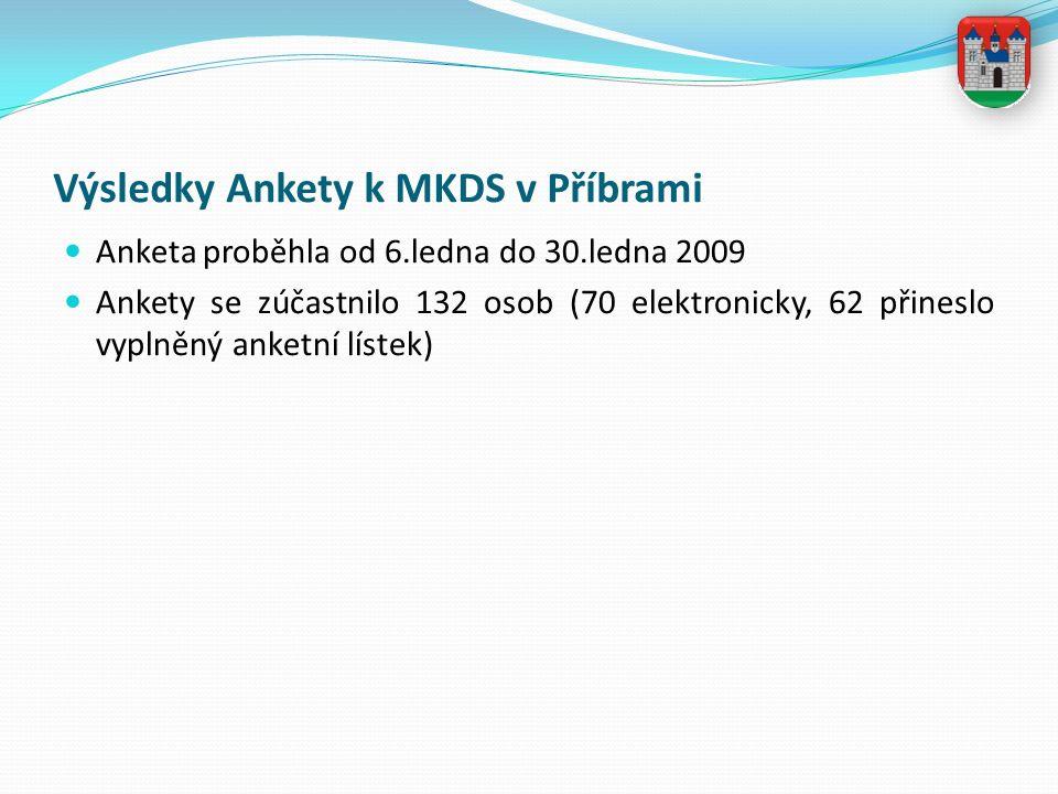 Výsledky Ankety k MKDS v Příbrami Anketa proběhla od 6.ledna do 30.ledna 2009 Ankety se zúčastnilo 132 osob (70 elektronicky, 62 přineslo vyplněný anketní lístek)