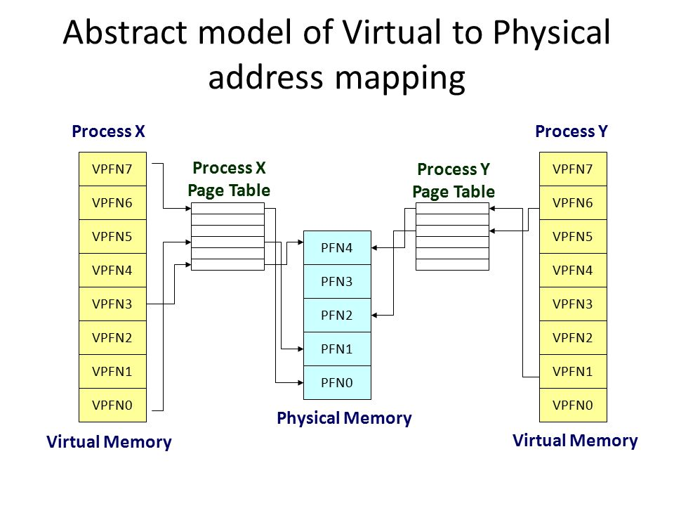 Abstract model of Virtual to Physical address mapping VPFN7 VPFN6 VPFN3 VPFN2 VPFN1 VPFN0 VPFN4 VPFN5 VPFN7 VPFN6 VPFN3 VPFN2 VPFN1 VPFN0 VPFN4 VPFN5