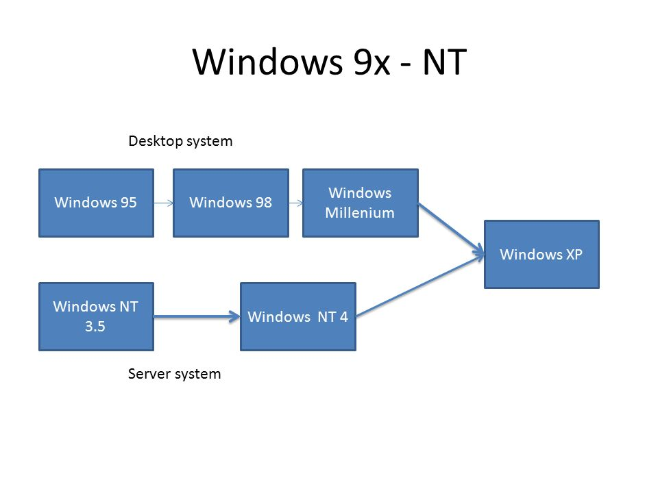 Windows 9x - NT Windows 95Windows 98 Windows Millenium Windows XP Windows NT 3.5 Windows NT 4 Server system Desktop system