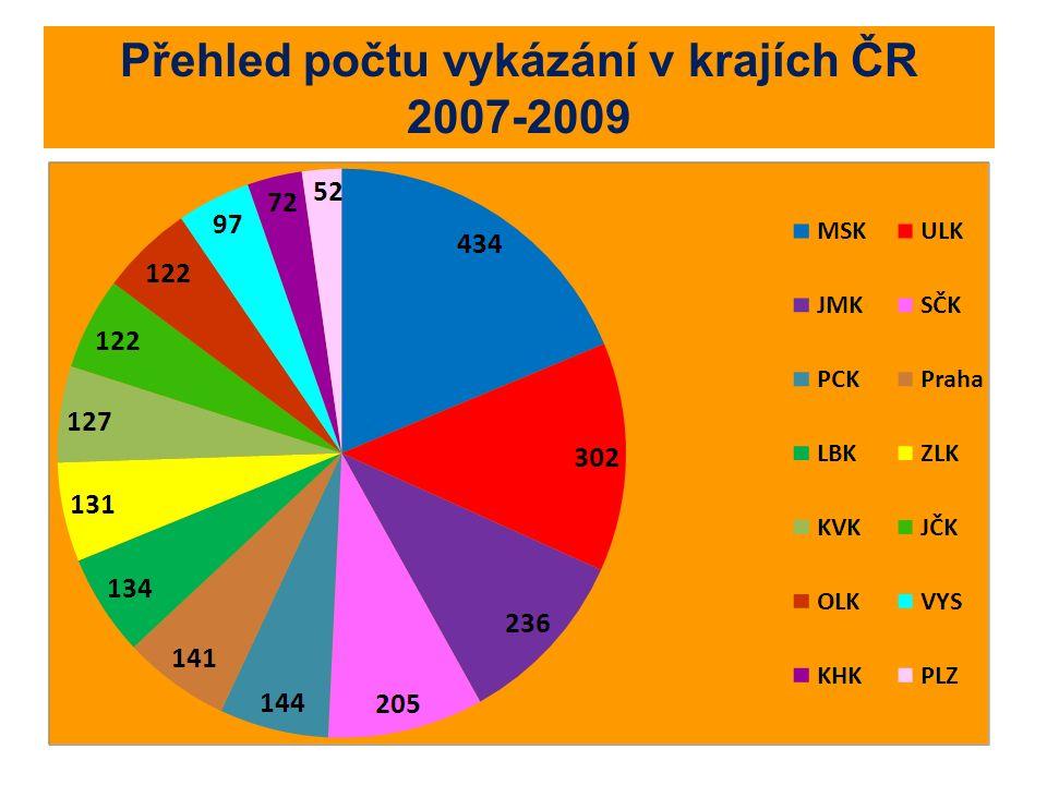Přehled počtu vykázání v krajích ČR 2007-2009