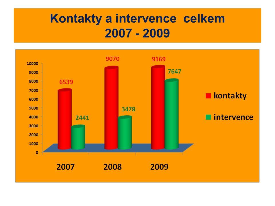 Kontakty a intervence celkem 2007 - 2009