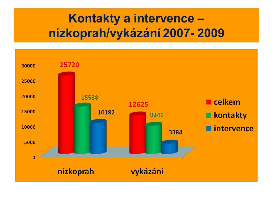 Kontakty a intervence – nízkoprah/vykázání 2007- 2009