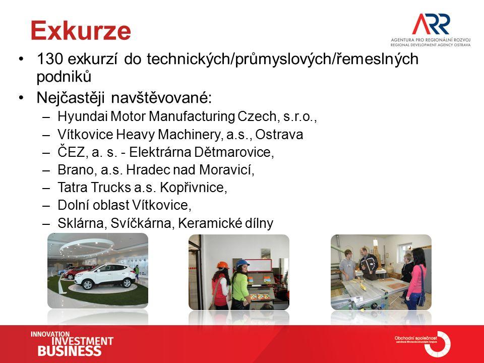 Exkurze 130 exkurzí do technických/průmyslových/řemeslných podniků Nejčastěji navštěvované: –Hyundai Motor Manufacturing Czech, s.r.o., –Vítkovice Heavy Machinery, a.s., Ostrava –ČEZ, a.