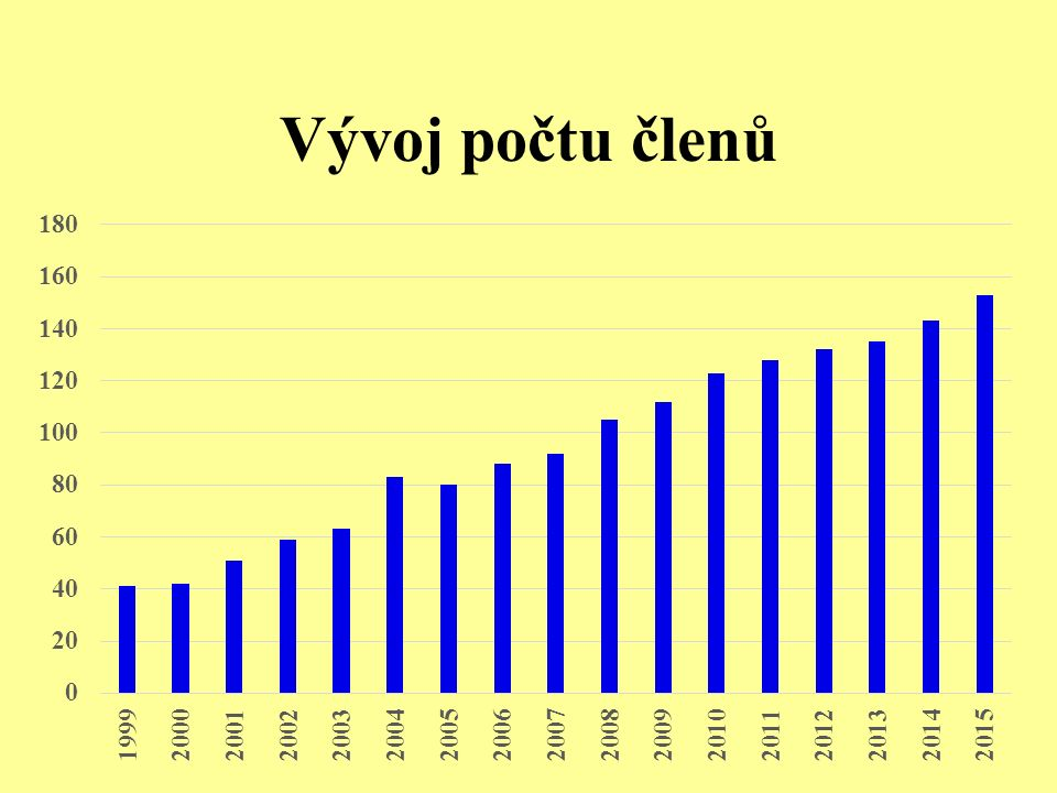 Vývoj počtu členů