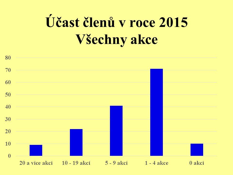 Účast členů v roce 2015 Všechny akce