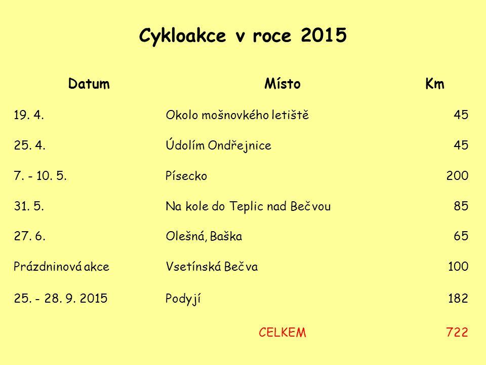 Cykloakce v roce 2015 DatumMístoKm 19. 4.Okolo mošnovkého letiště45 25.