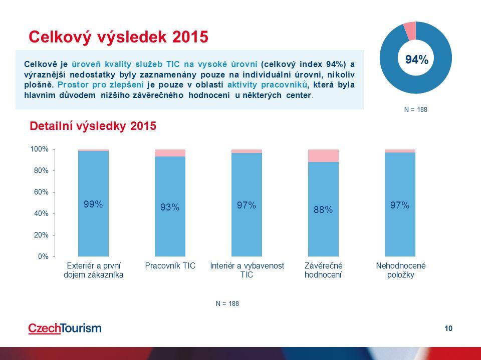Celkový výsledek 2015 10 Detailní výsledky 2015 Celkově je úroveň kvality služeb TIC na vysoké úrovni (celkový index 94%) a výraznější nedostatky byly zaznamenány pouze na individuální úrovni, nikoliv plošně.