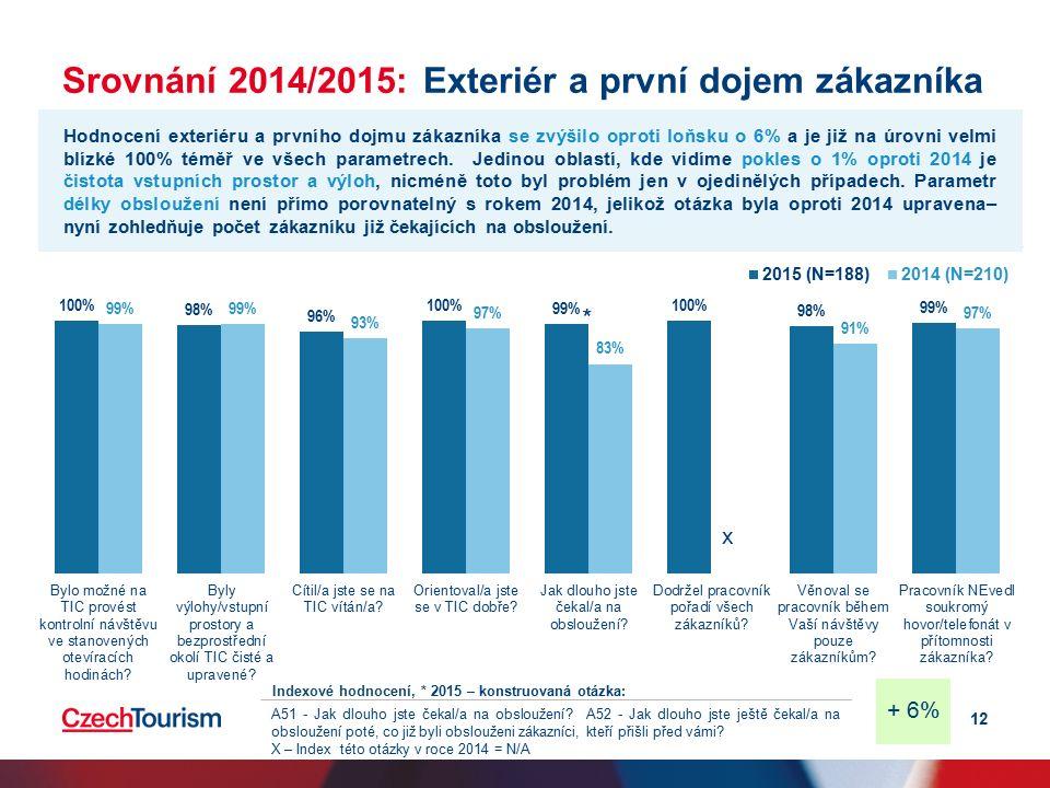 Srovnání 2014/2015: Exteriér a první dojem zákazníka 12 Hodnocení exteriéru a prvního dojmu zákazníka se zvýšilo oproti loňsku o 6% a je již na úrovni velmi blízké 100% téměř ve všech parametrech.