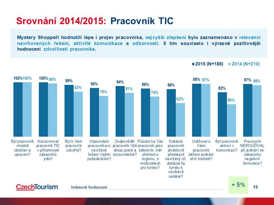 Srovnání 2014/2015: Pracovník TIC 13 Mystery Shoppeři hodnotili lépe i projev pracovníka, nejvyšší zlepšení bylo zaznamenáno v relevanci navrhovaných řešení, aktivitě komunikace a odbornosti.
