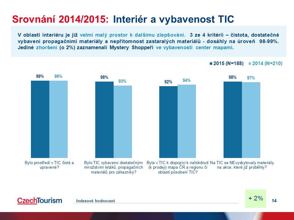 Srovnání 2014/2015: Interiér a vybavenost TIC 14 V oblasti interiéru je již velmi malý prostor k dalšímu zlepšování.