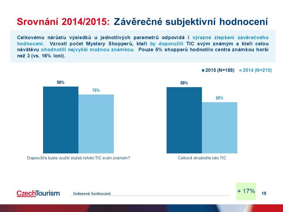 Srovnání 2014/2015: Závěrečné subjektivní hodnocení 15 Celkovému nárůstu výsledků u jednotlivých parametrů odpovídá i výrazné zlepšení závěrečného hodnocení.
