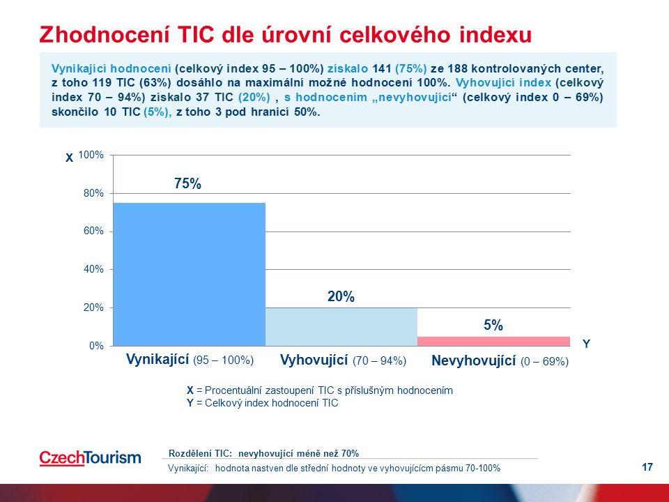 Zhodnocení TIC dle úrovní celkového indexu Vynikající (95 – 100%) Vyhovující (70 – 94%) Nevyhovující (0 – 69%) X = Procentuální zastoupení TIC s příslušným hodnocením Y = Celkový index hodnocení TIC 17 Vynikající hodnocení (celkový index 95 – 100%) získalo 141 (75%) ze 188 kontrolovaných center, z toho 119 TIC (63%) dosáhlo na maximální možné hodnocení 100%.