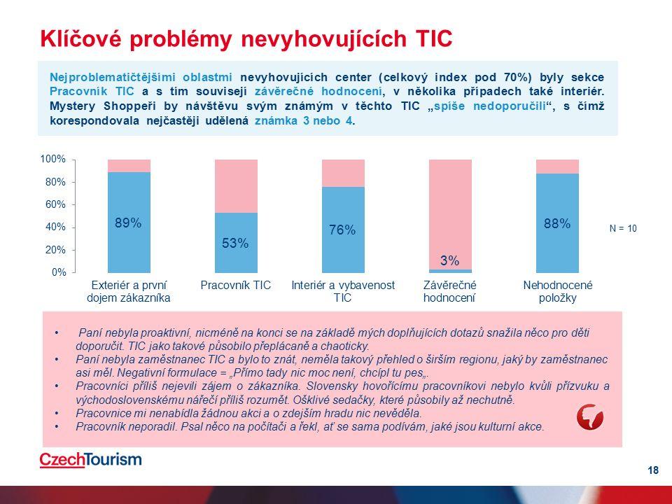 Klíčové problémy nevyhovujících TIC 18 Nejproblematičtějšími oblastmi nevyhovujících center (celkový index pod 70%) byly sekce Pracovník TIC a s tím souvisejí závěrečné hodnocení, v několika případech také interiér.