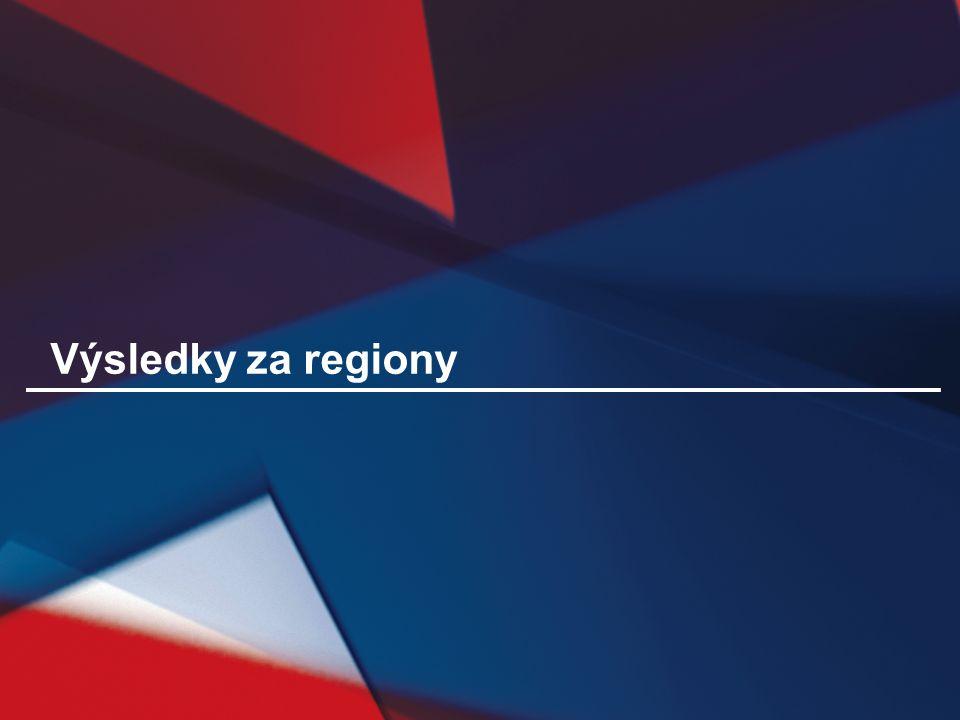 Výsledky za regiony