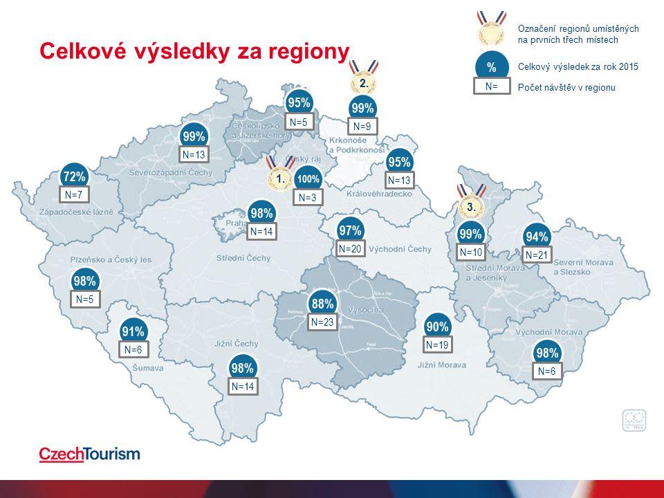 Celkové výsledky za regiony 98% N=14 % N= Označení regionů umístěných na prvních třech místech Celkový výsledek za rok 2015 Počet návštěv v regionu 72% N=7 99% N=13 98% N=5 91% N=6 98% N=14 88% N=23 90% N=19 98% N=6 94% N=21 97% N=20 95% N=13 95% N=5 100% N=3 1.2.3.