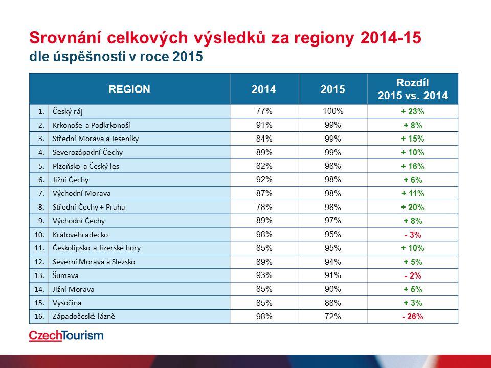 Srovnání celkových výsledků za regiony 2014-15 dle úspěšnosti v roce 2015 REGION20142015 Rozdíl 2015 vs.