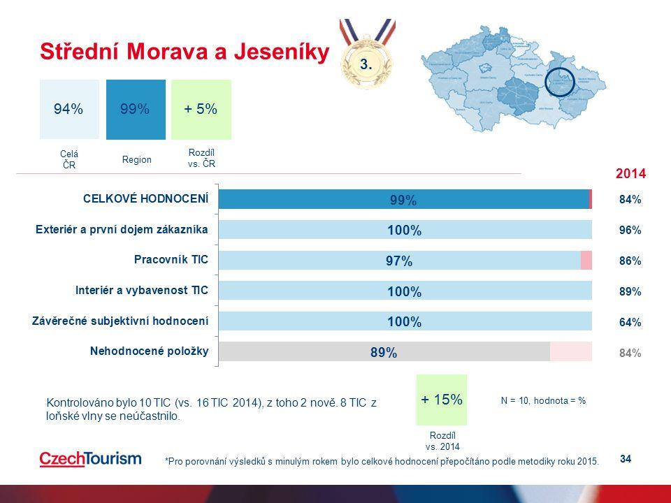 34 Střední Morava a Jeseníky N = 10, hodnota = % 3.