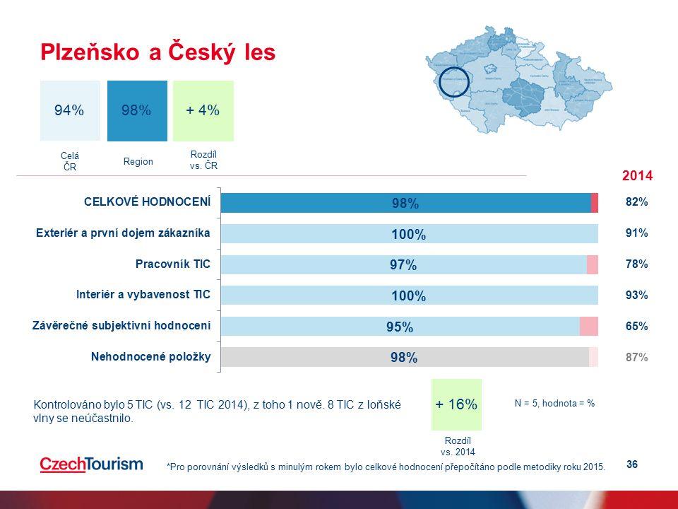 36 Plzeňsko a Český les + 4% 94% 98% Celá ČR Region 2014 82% 91% 78% 93% 65% 87% N = 5, hodnota = % *Pro porovnání výsledků s minulým rokem bylo celkové hodnocení přepočítáno podle metodiky roku 2015.