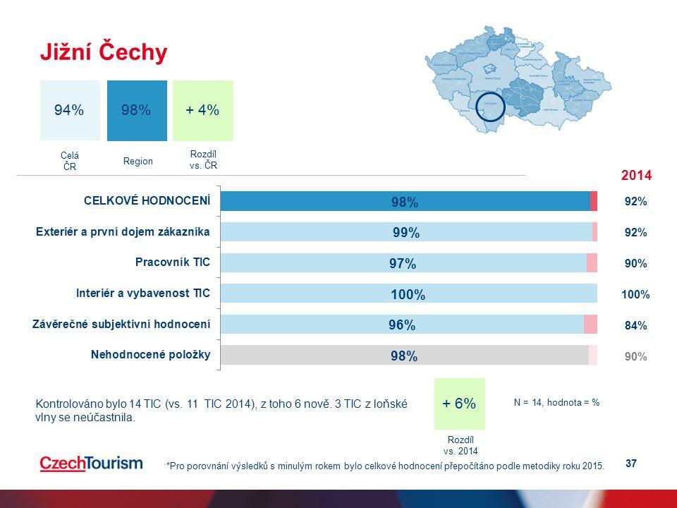 37 Jižní Čechy + 4% 94% 98% Celá ČR Region 2014 92% 90% 100% 84% 90% *Pro porovnání výsledků s minulým rokem bylo celkové hodnocení přepočítáno podle metodiky roku 2015.