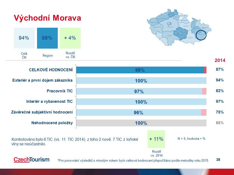 38 Východní Morava + 4% 94% 98% Celá ČR Region 2014 87% 94% 82% 97% 75% 85% *Pro porovnání výsledků s minulým rokem bylo celkové hodnocení přepočítáno podle metodiky roku 2015.