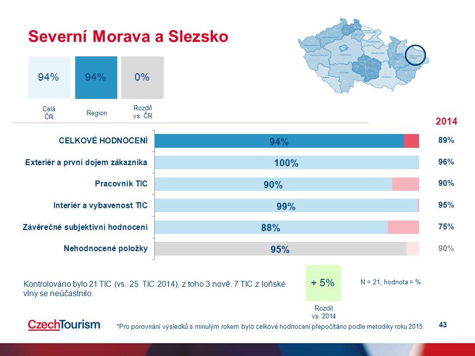 43 Severní Morava a Slezsko 0% 94% Celá ČR Region 2014 89% 96% 90% 95% 75% 90% *Pro porovnání výsledků s minulým rokem bylo celkové hodnocení přepočítáno podle metodiky roku 2015.