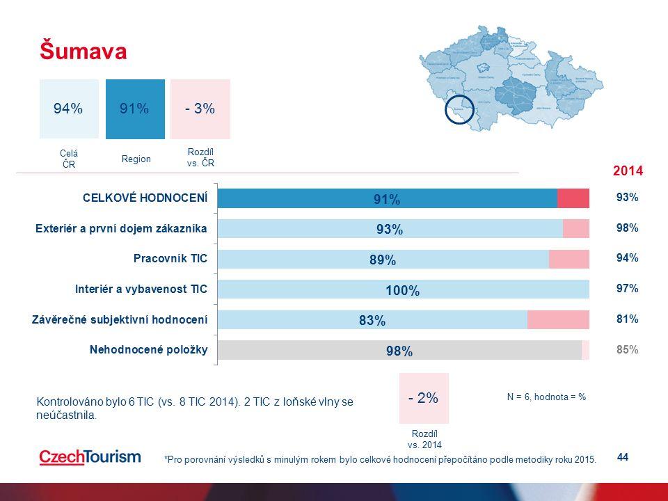 44 Šumava - 3% 94% 91% Celá ČR Region 2014 93% 98% 94% 97% 81% 85% *Pro porovnání výsledků s minulým rokem bylo celkové hodnocení přepočítáno podle metodiky roku 2015.
