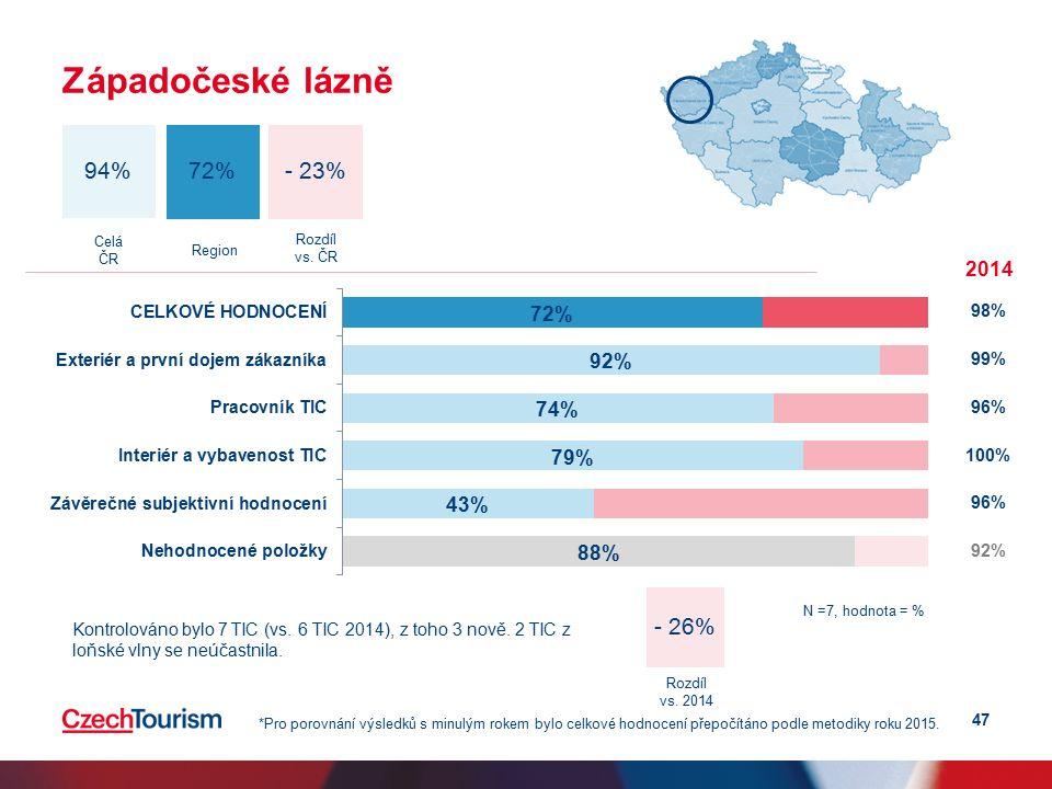 47 Západočeské lázně - 23% 94% 72% Celá ČR Region 2014 98% 99% 96% 100% 96% 92% *Pro porovnání výsledků s minulým rokem bylo celkové hodnocení přepočítáno podle metodiky roku 2015.