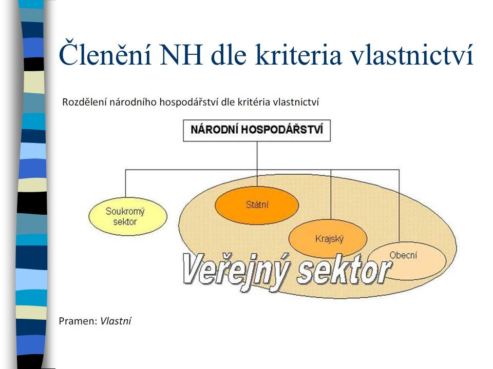 Členění NH dle kriteria vlastnictví