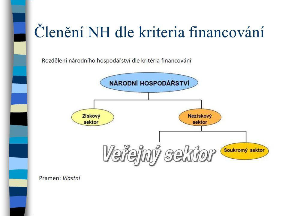 Členění NH dle kriteria financování
