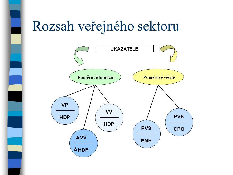 Rozsah veřejného sektoru UKAZATELE Poměrové finančníPoměrové věcné VV HDP VP HDP VV HDP PVS CPO PVS PNH