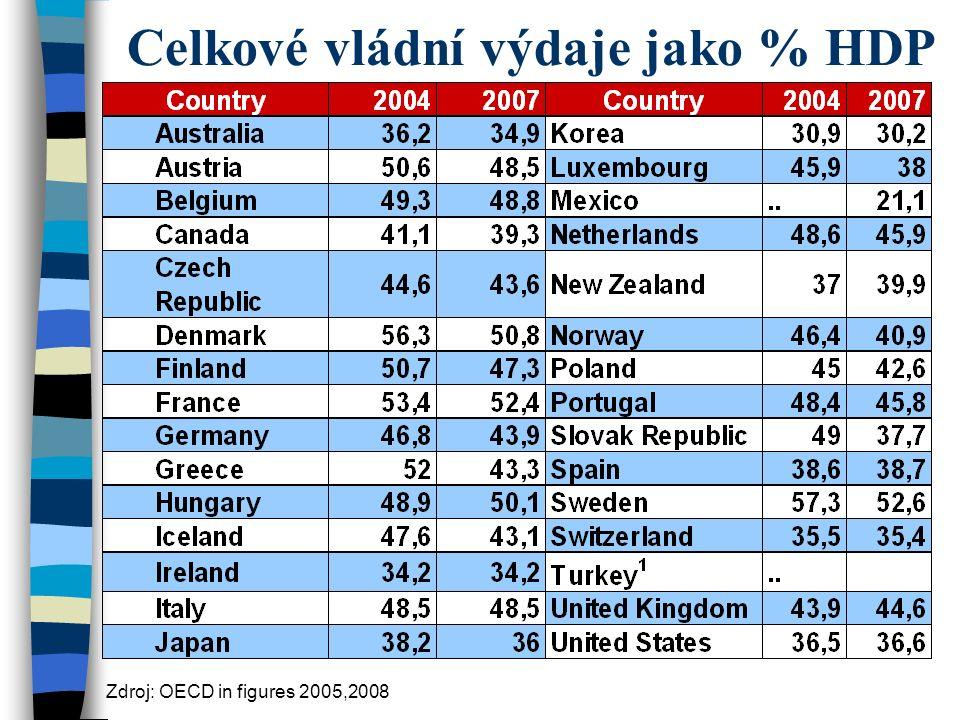 Celkové vládní výdaje jako % HDP Zdroj: OECD in figures 2005,2008