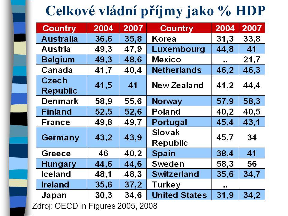 Celkové vládní příjmy jako % HDP Zdroj: OECD in Figures 2005, 2008