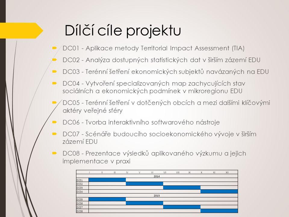 Šetření firem navázaných na JE Dukovany  Stěžejní část výzkumného postupu  Územní a ekonomické vazby mezi firmami navázanými na EDU, strategie  Sestává ze dvou částí:  Dotazníkové šetření mezi firmami, které jsou na EDU nějakými způsobem napojeny  Řízené rozhovory mezi významnými firmami (firmy z regionu a největší dodavatelé)  V květnu 2014 – první kolo šetření v regionu okolí EDU.