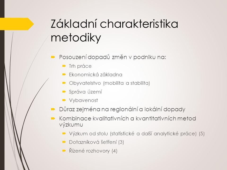 Přehled zdrojů dat, informací a metod Trh práce Ekonomická základna Stabilita obyvatelstva Správa územíVybavenost Představitelé zaměstnavatele Řízený rozhovor s představiteli zaměstnavatele Firmy napojené na zaměstnavatele (subdodavatelé) Dotazníkové šetření a řízený rozhovor mezi firmami napojenými na zaměstnavatele Zástupci dalších zaměstnavatelů v daném odvětví Řízený rozhovor se zástupci dalších významných zaměstnavatelů v daném odvětví Zaměstnanci zaměstnavatele a dalších významných subjektů Dotazníkové šetření pracovníků zaměstnavatele a napojených firem Správa území (vč.