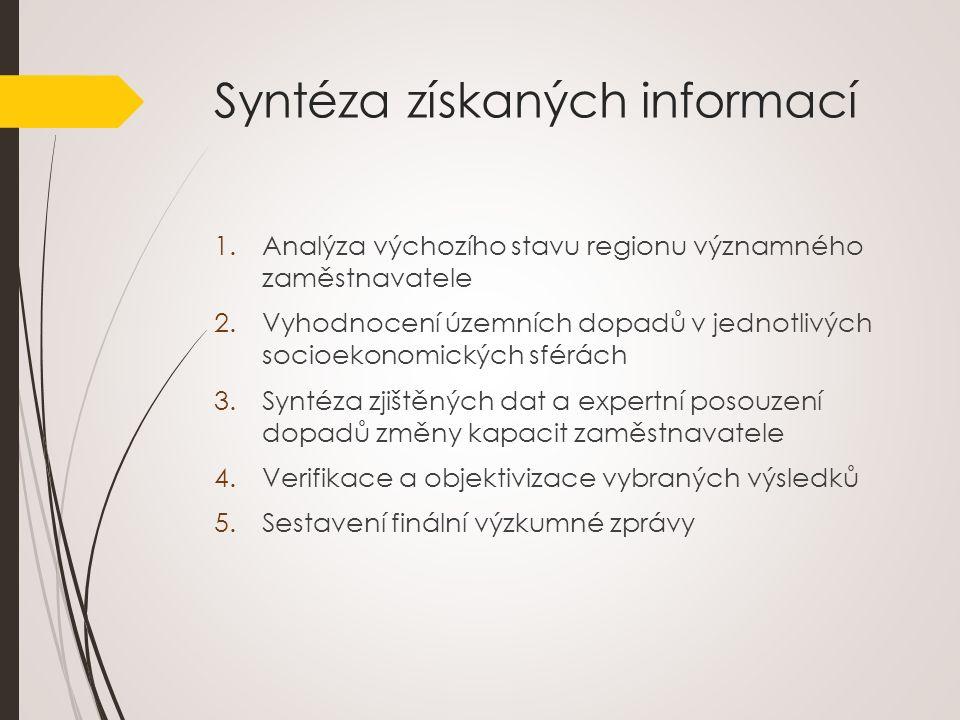 Syntéza získaných informací 1.Analýza výchozího stavu regionu významného zaměstnavatele 2.Vyhodnocení územních dopadů v jednotlivých socioekonomických