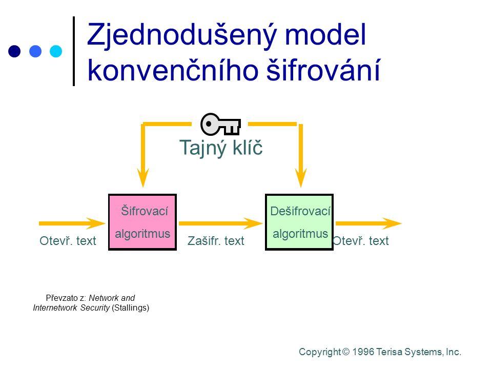 Copyright © 1996 Terisa Systems, Inc. Šifrovací algoritmus Dešifrovací algoritmus Tajný klíč Otevř. textZašifr. textOtevř. text Převzato z: Network an