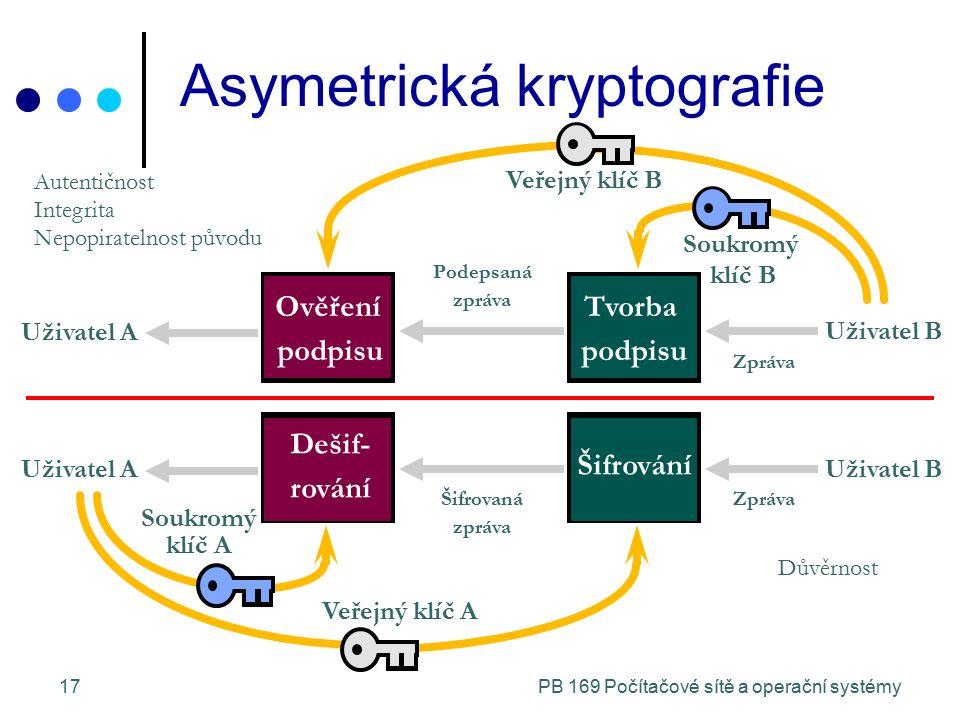 PB 169 Počítačové sítě a operační systémy17 Asymetrická kryptografie Zpráva Ověření podpisu Tvorba podpisu Veřejný klíč B Podepsaná zpráva Uživatel A