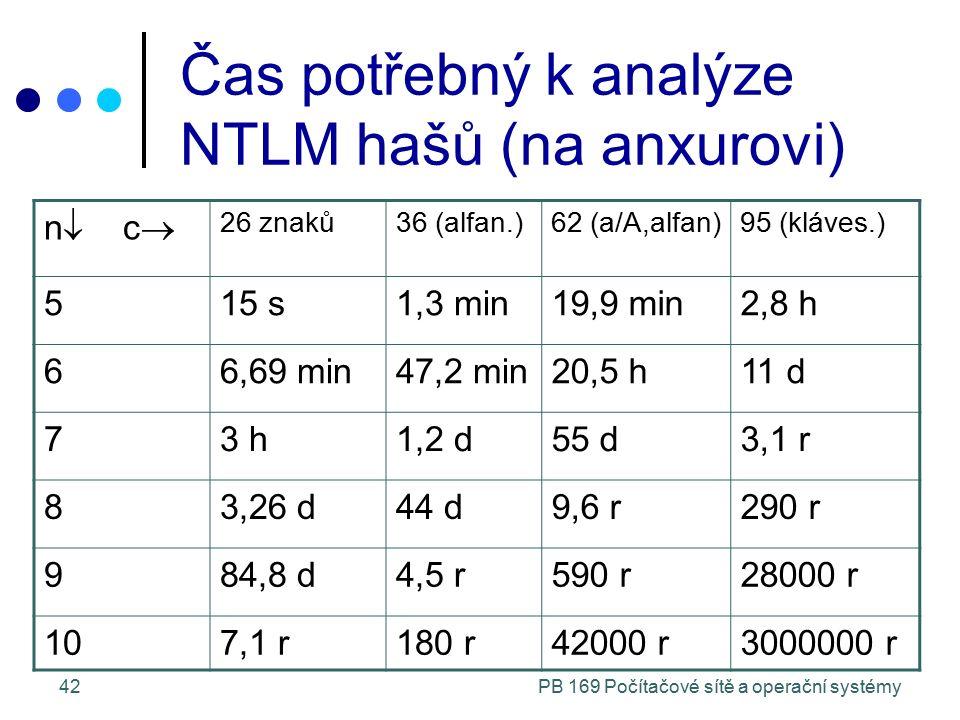 PB 169 Počítačové sítě a operační systémy42 Čas potřebný k analýze NTLM hašů (na anxurovi) n  c  26 znaků36 (alfan.)62 (a/A,alfan)95 (kláves.) 515 s1,3 min19,9 min2,8 h 66,69 min47,2 min20,5 h11 d 73 h1,2 d55 d3,1 r 83,26 d44 d9,6 r290 r 984,8 d4,5 r590 r28000 r 107,1 r180 r42000 r3000000 r
