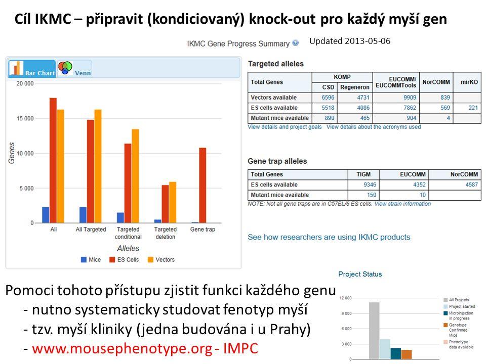 Cíl IKMC – připravit (kondiciovaný) knock-out pro každý myší gen Updated 2013-05-06 Pomoci tohoto přístupu zjistit funkci každého genu - nutno systematicky studovat fenotyp myší - tzv.