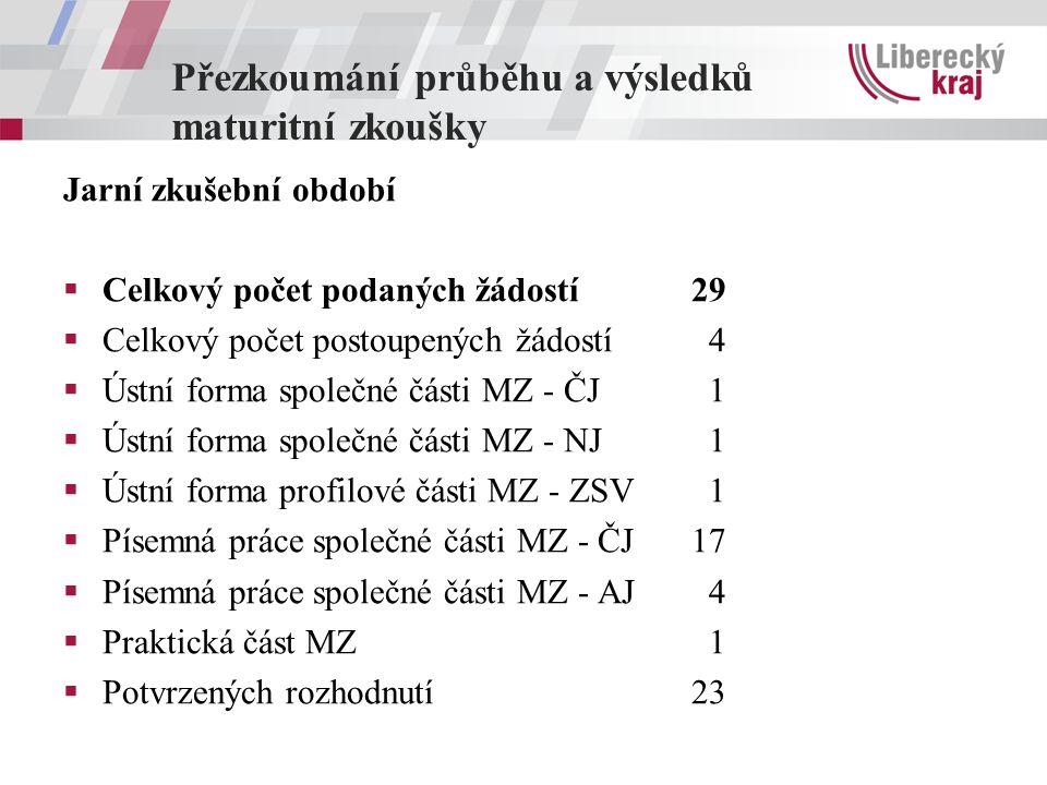 Přezkoumání průběhu a výsledků maturitní zkoušky Jarní zkušební období  Celkový počet podaných žádostí29  Celkový počet postoupených žádostí 4  Ústní forma společné části MZ - ČJ 1  Ústní forma společné části MZ - NJ 1  Ústní forma profilové části MZ - ZSV 1  Písemná práce společné části MZ - ČJ17  Písemná práce společné části MZ - AJ 4  Praktická část MZ 1  Potvrzených rozhodnutí23