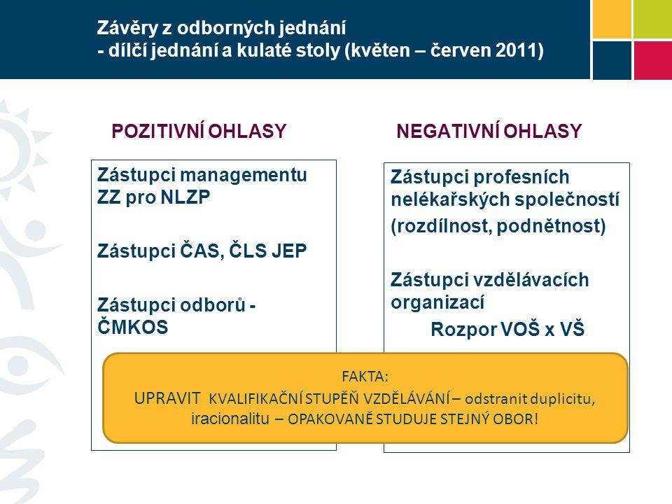Závěry z odborných jednání - dílčí jednání a kulaté stoly (květen – červen 2011) POZITIVNÍ OHLASY Zástupci managementu ZZ pro NLZP Zástupci ČAS, ČLS JEP Zástupci odborů - ČMKOS NEGATIVNÍ OHLASY Zástupci profesních nelékařských společností (rozdílnost, podnětnost) Zástupci vzdělávacích organizací Rozpor VOŠ x VŠ FAKTA: UPRAVIT KVALIFIKAČNÍ STUPĚŇ VZDĚLÁVÁNÍ – odstranit duplicitu, iracionalitu – OPAKOVANĚ STUDUJE STEJNÝ OBOR!