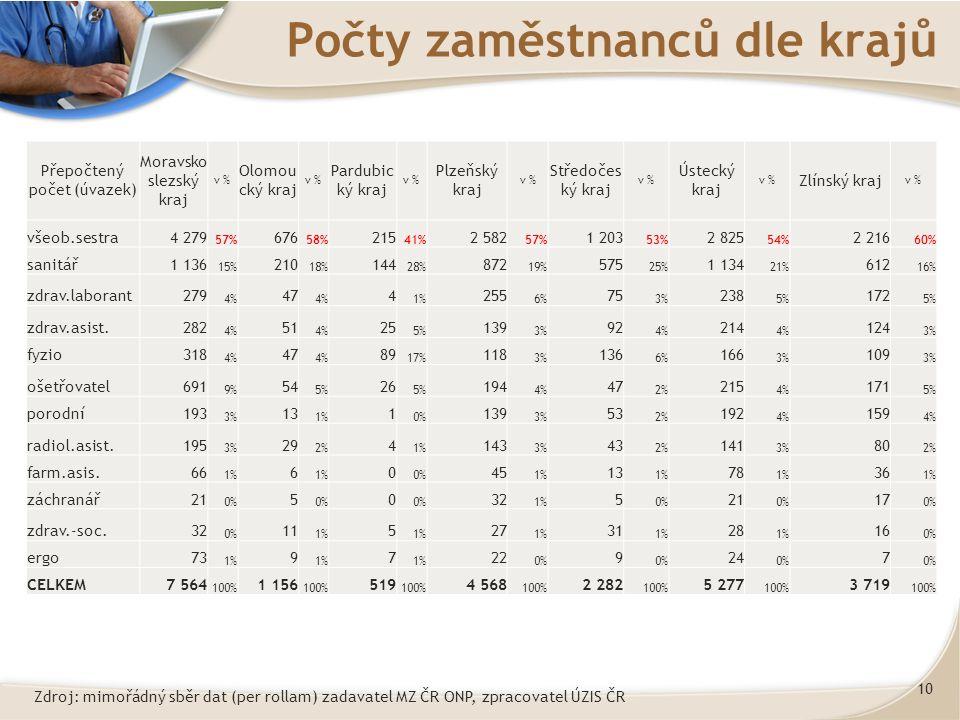 10 Počty zaměstnanců dle krajů Přepočtený počet (úvazek) Moravsko slezský kraj v % Olomou cký kraj v % Pardubic ký kraj v % Plzeňský kraj v % Středočes ký kraj v % Ústecký kraj v % Zlínský kraj v % všeob.sestra4 279 57% 676 58% 215 41% 2 582 57% 1 203 53% 2 825 54% 2 216 60% sanitář1 136 15% 210 18% 144 28% 872 19% 575 25% 1 134 21% 612 16% zdrav.laborant279 4% 47 4% 4 1% 255 6% 75 3% 238 5% 172 5% zdrav.asist.282 4% 51 4% 25 5% 139 3% 92 4% 214 4% 124 3% fyzio318 4% 47 4% 89 17% 118 3% 136 6% 166 3% 109 3% ošetřovatel691 9% 54 5% 26 5% 194 4% 47 2% 215 4% 171 5% porodní193 3% 13 1% 1 0% 139 3% 53 2% 192 4% 159 4% radiol.asist.195 3% 29 2% 4 1% 143 3% 43 2% 141 3% 80 2% farm.asis.66 1% 6 0 0% 45 1% 13 1% 78 1% 36 1% záchranář21 0% 5 0 32 1% 5 0% 21 0% 17 0% zdrav.-soc.32 0% 11 1% 5 27 1% 31 1% 28 1% 16 0% ergo73 1% 9 7 22 0% 9 24 0% 7 CELKEM7 564 100% 1 156 100% 519 100% 4 568 100% 2 282 100% 5 277 100% 3 719 100% Zdroj: mimořádný sběr dat (per rollam) zadavatel MZ ČR ONP, zpracovatel ÚZIS ČR