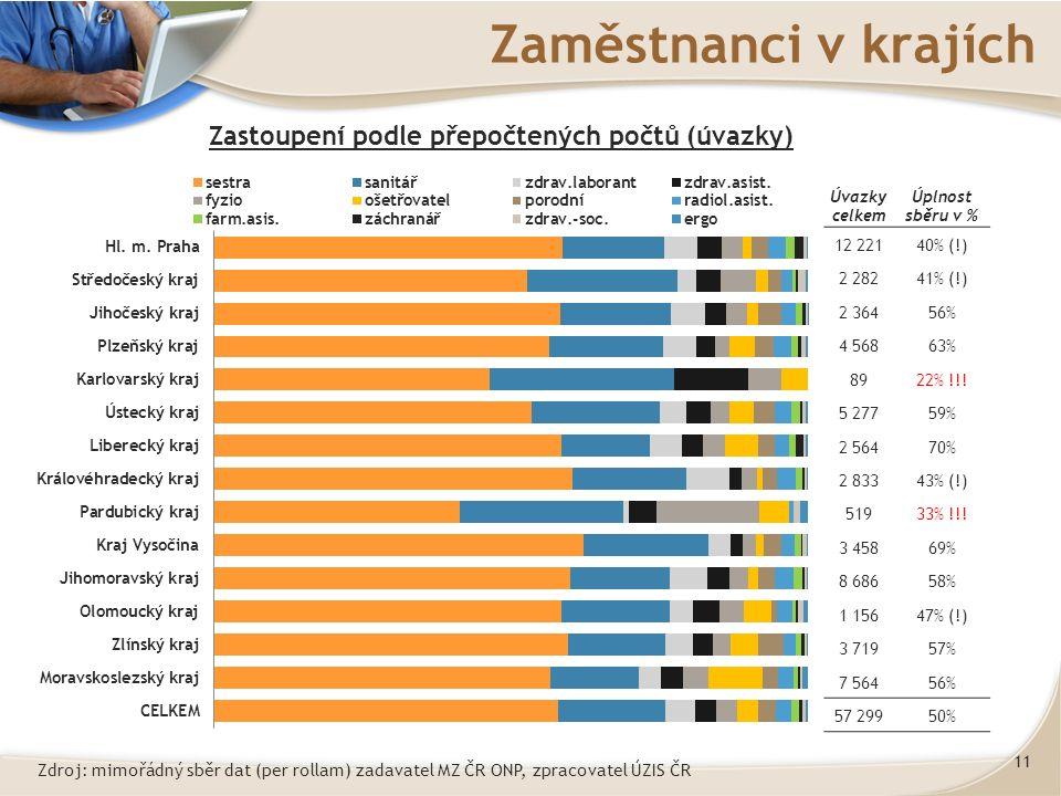 11 Zaměstnanci v krajích Zastoupení podle přepočtených počtů (úvazky) Úvazky celkem Úplnost sběru v % 12 22140% (!) 2 28241% (!) 2 36456% 4 56863% 8922% !!.