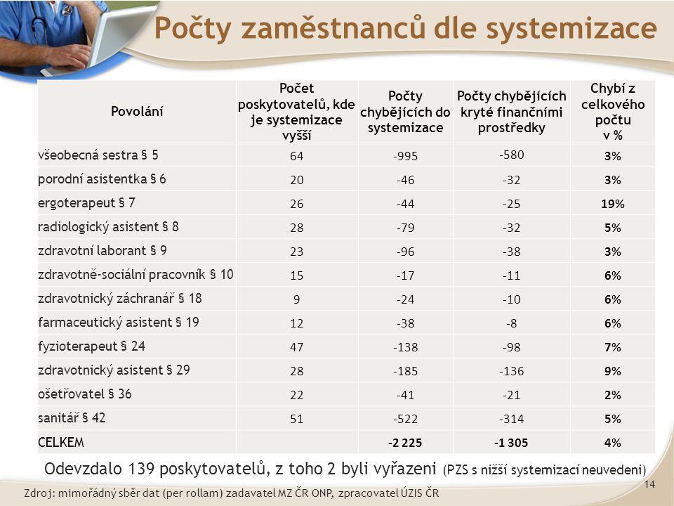 14 Počty zaměstnanců dle systemizace Povolání Počet poskytovatelů, kde je systemizace vyšší Počty chybějících do systemizace Počty chybějících kryté finančními prostředky Chybí z celkového počtu v % všeobecná sestra § 5 64-995 -580 3% porodní asistentka § 6 20-46-323% ergoterapeut § 7 26-44-2519% radiologický asistent § 8 28-79-325% zdravotní laborant § 9 23-96-383% zdravotně-sociální pracovník § 10 15-17-116% zdravotnický záchranář § 18 9-24-106% farmaceutický asistent § 19 12-38-86% fyzioterapeut § 24 47-138-987% zdravotnický asistent § 29 28-185-1369% ošetřovatel § 36 22-41-212% sanitář § 42 51-522-3145% CELKEM -2 225-1 3054% Odevzdalo 139 poskytovatelů, z toho 2 byli vyřazeni (PZS s nižší systemizací neuvedeni) Zdroj: mimořádný sběr dat (per rollam) zadavatel MZ ČR ONP, zpracovatel ÚZIS ČR