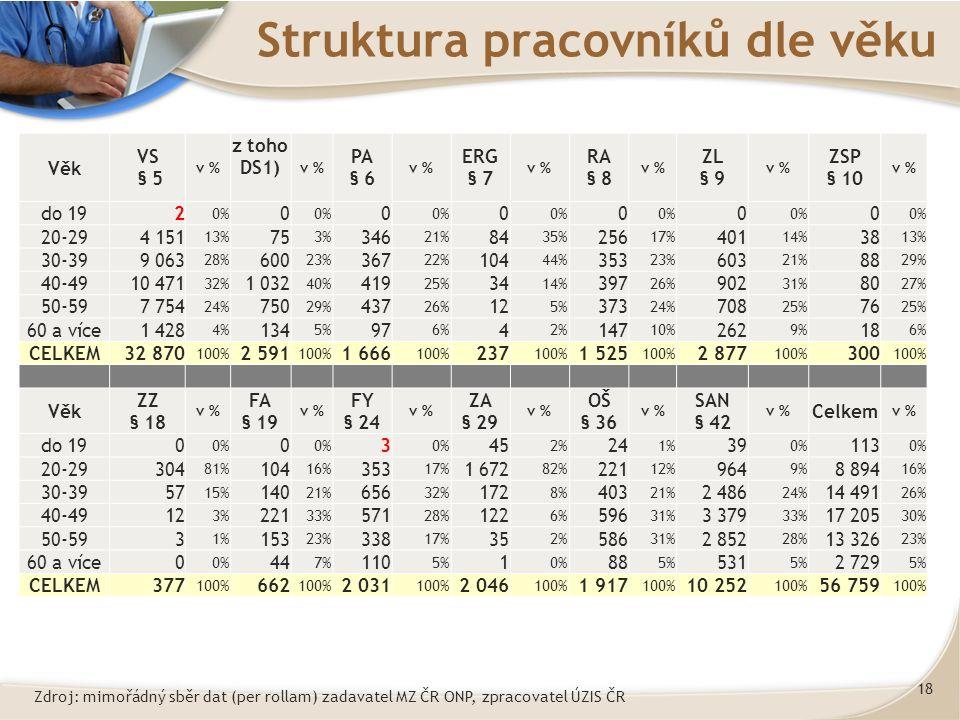 18 Struktura pracovníků dle věku Věk VS § 5 v % z toho DS1) v % PA § 6 v % ERG § 7 v % RA § 8 v % ZL § 9 v % ZSP § 10 v % do 192 0% 0 0 0 0 0 0 20-294 151 13% 75 3% 346 21% 84 35% 256 17% 401 14% 38 13% 30-399 063 28% 600 23% 367 22% 104 44% 353 23% 603 21% 88 29% 40-4910 471 32% 1 032 40% 419 25% 34 14% 397 26% 902 31% 80 27% 50-597 754 24% 750 29% 437 26% 12 5% 373 24% 708 25% 76 25% 60 a více1 428 4% 134 5% 97 6% 4 2% 147 10% 262 9% 18 6% CELKEM32 870 100% 2 591 100% 1 666 100% 237 100% 1 525 100% 2 877 100% 300 100% Věk ZZ § 18 v % FA § 19 v % FY § 24 v % ZA § 29 v % OŠ § 36 v % SAN § 42 v % Celkem v % do 190 0% 0 3 45 2% 24 1% 39 0% 113 0% 20-29304 81% 104 16% 353 17% 1 672 82% 221 12% 964 9% 8 894 16% 30-3957 15% 140 21% 656 32% 172 8% 403 21% 2 486 24% 14 491 26% 40-4912 3% 221 33% 571 28% 122 6% 596 31% 3 379 33% 17 205 30% 50-593 1% 153 23% 338 17% 35 2% 586 31% 2 852 28% 13 326 23% 60 a více0 0% 44 7% 110 5% 1 0% 88 5% 531 5% 2 729 5% CELKEM377 100% 662 100% 2 031 100% 2 046 100% 1 917 100% 10 252 100% 56 759 100% Zdroj: mimořádný sběr dat (per rollam) zadavatel MZ ČR ONP, zpracovatel ÚZIS ČR