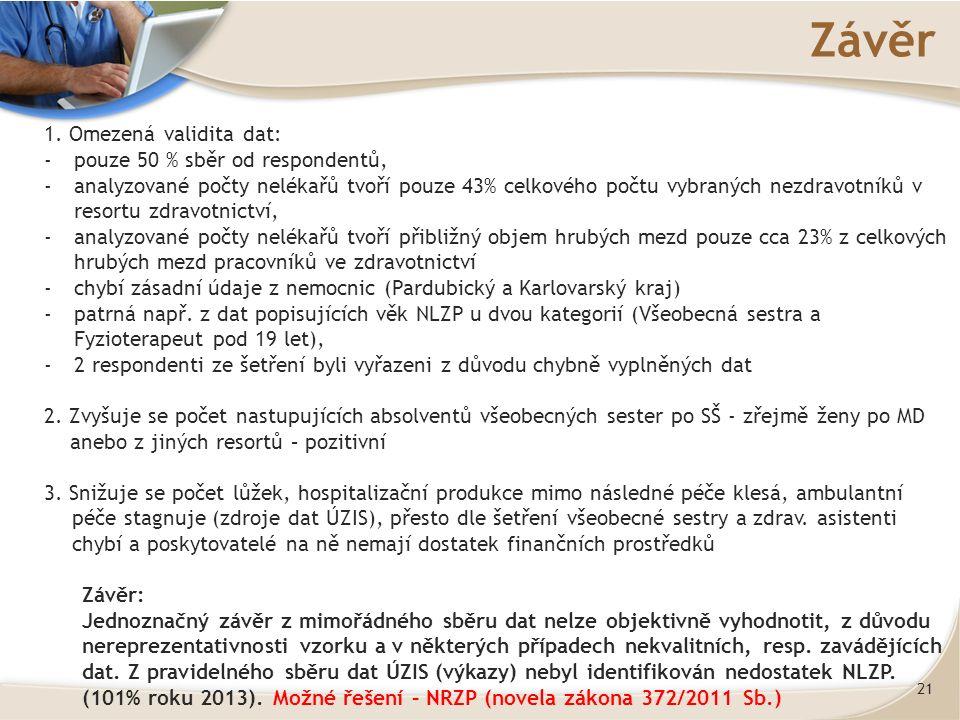 21 Závěr 1.