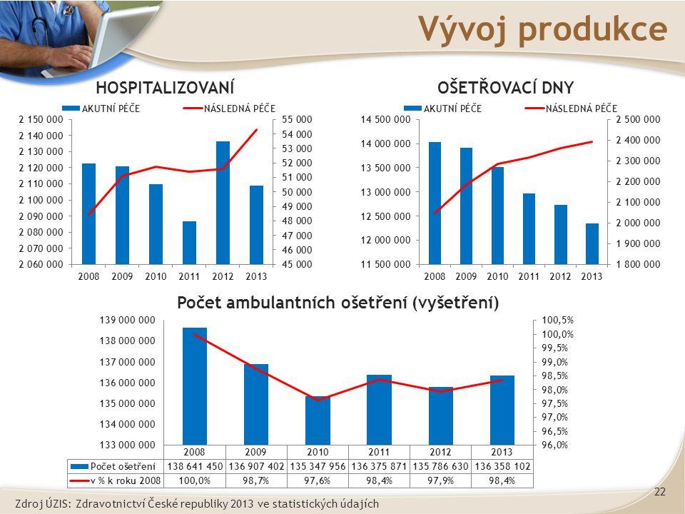 22 Vývoj produkce Zdroj ÚZIS: Zdravotnictví České republiky 2013 ve statistických údajích HOSPITALIZOVANÍOŠETŘOVACÍ DNY Počet ambulantních ošetření (vyšetření)