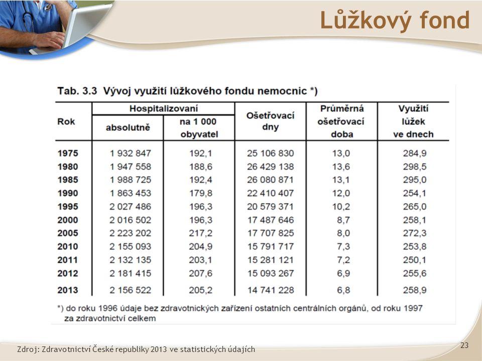 23 Lůžkový fond Zdroj: Zdravotnictví České republiky 2013 ve statistických údajích