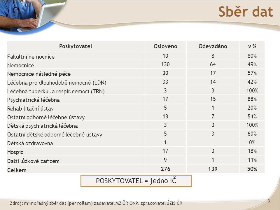 3 Sběr dat PoskytovatelOslovenoOdevzdánov % Fakultní nemocnice 10880% Nemocnice 1306449% Nemocnice následné péče 301757% Léčebna pro dlouhodobě nemocné (LDN) 331442% Léčebna tuberkul.a respir.nemocí (TRN) 33100% Psychiatrická léčebna 171588% Rehabilitační ústav 5120% Ostatní odborné léčebné ústavy 13754% Dětská psychiatrická léčebna 33100% Ostatní dětské odborné léčebné ústavy 5360% Dětská ozdravovna 10% Hospic 17318% Další lůžkové zařízení 9111% Celkem 27613950% POSKYTOVATEL = jedno IČ Zdroj: mimořádný sběr dat (per rollam) zadavatel MZ ČR ONP, zpracovatel ÚZIS ČR