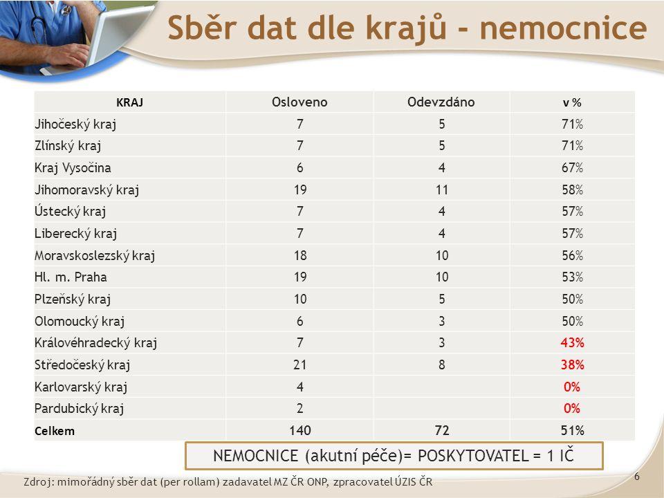 6 Sběr dat dle krajů - nemocnice KRAJ OslovenoOdevzdáno v % Jihočeský kraj7571% Zlínský kraj7571% Kraj Vysočina6467% Jihomoravský kraj191158% Ústecký kraj7457% Liberecký kraj7457% Moravskoslezský kraj181056% Hl.
